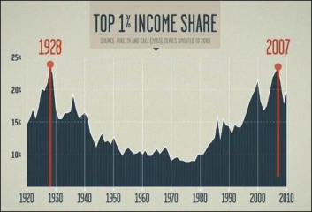 income-inequality-graph-from-robert-reichs-new-film